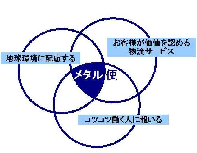 経営理念とメタル便